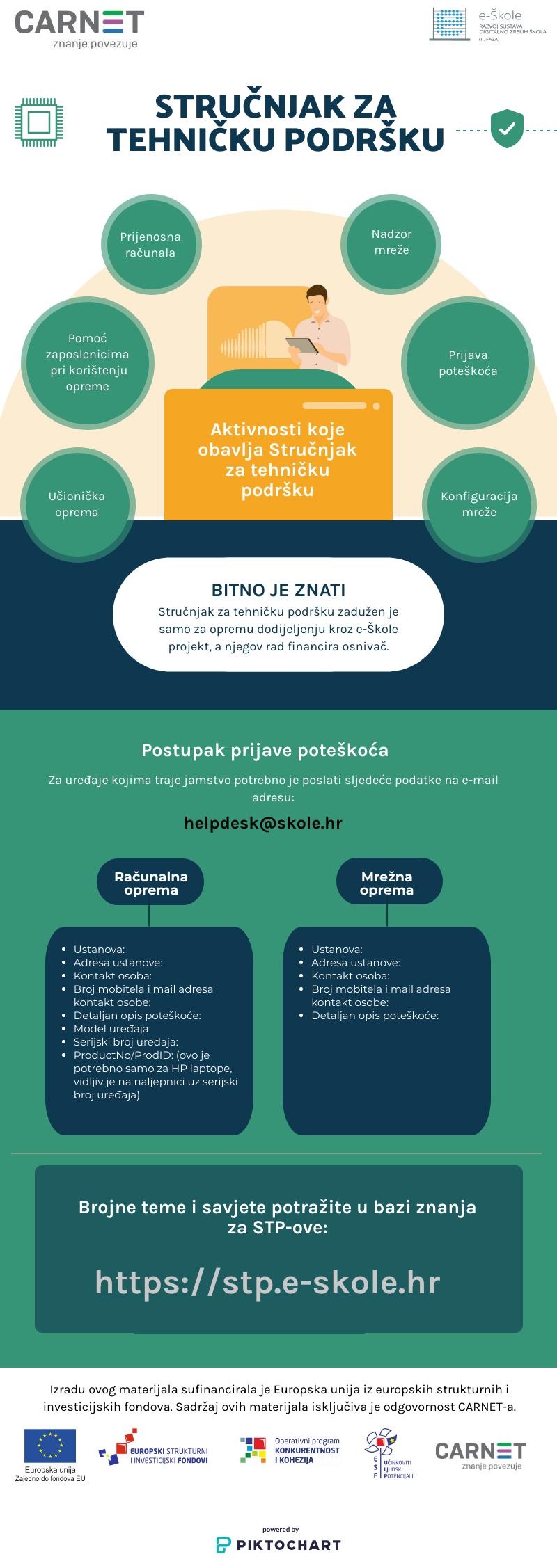 STP infografika